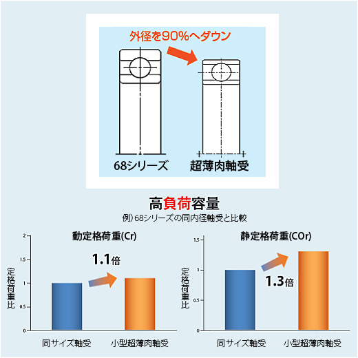 ジェイテクト高負荷容量軸受