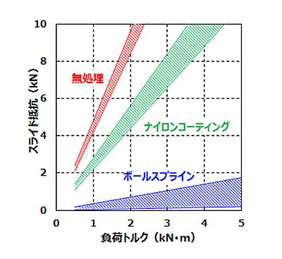 kat19022807: トルク負荷時のスプラインスライド抵抗