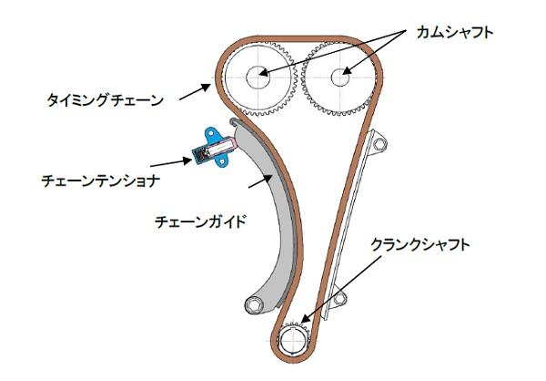 kat19051703: タイミングチェーンシステムにおけるチェーンテンショナの適用部位