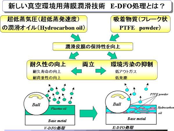 日本精工「E-DFO処理」
