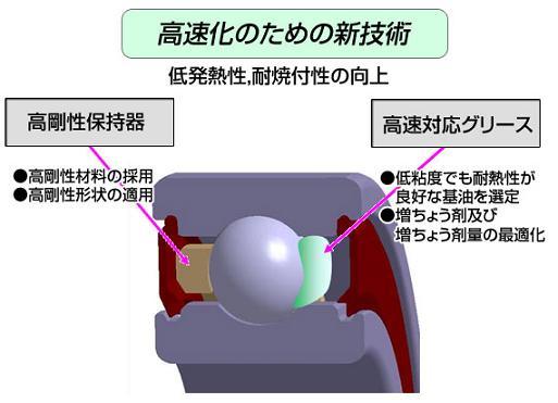 NSK「高速化のための新技術」