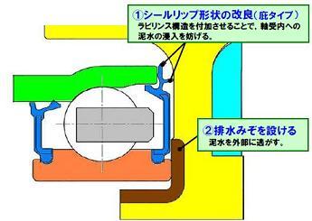 軸受の形状