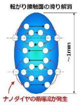 空スペース「ナノダイヤ技術の概要」