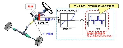 ジェイテクト「操舵力補助装置のトルクセンサ故障時制御」